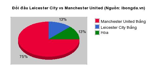 Thống kê đối đầu Leicester City vs Manchester United