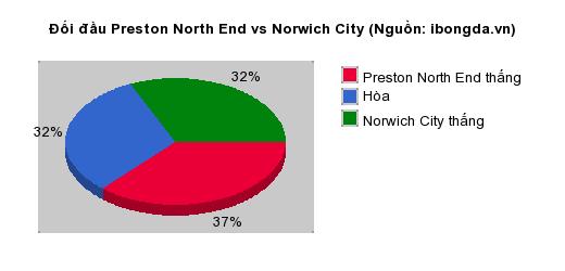 Thống kê đối đầu Preston North End vs Norwich City
