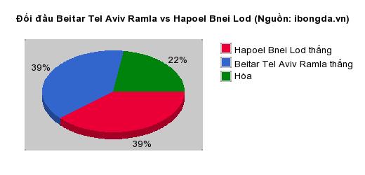 Thống kê đối đầu Beitar Tel Aviv Ramla vs Hapoel Bnei Lod