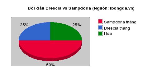 Thống kê đối đầu Brescia vs Sampdoria