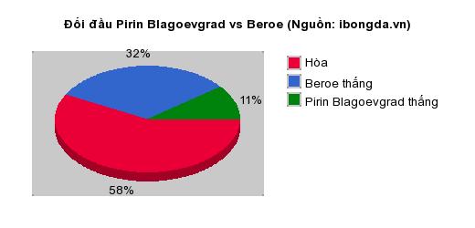 Thống kê đối đầu Pirin Blagoevgrad vs Beroe