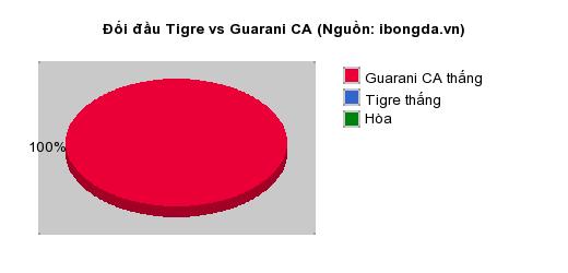 Thống kê đối đầu Tigre vs Guarani CA