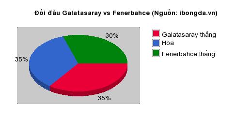Thống kê đối đầu Galatasaray vs Fenerbahce