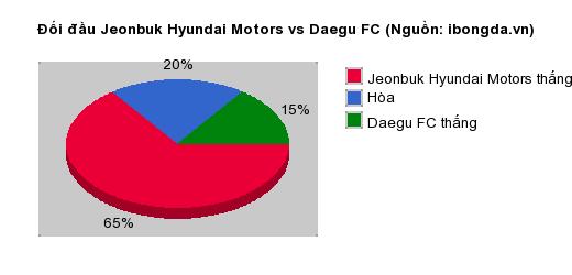 Thống kê đối đầu Jeonbuk Hyundai Motors vs Daegu FC