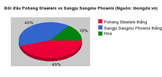 Thống kê đối đầu Pohang Steelers vs Sangju Sangmu Phoenix