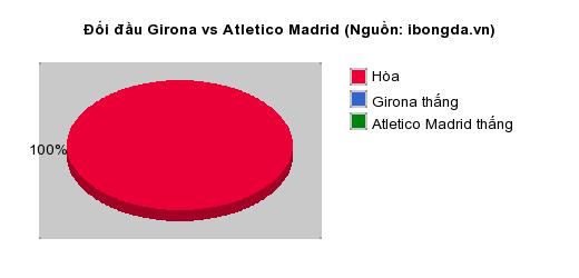 Thống kê đối đầu Girona vs Atletico Madrid