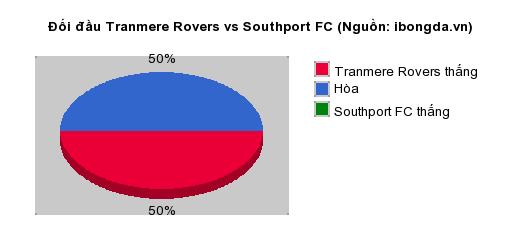 Thống kê đối đầu Tranmere Rovers vs Southport FC