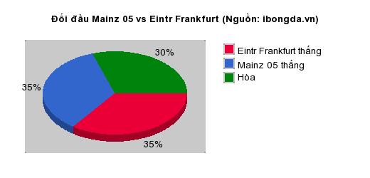 Thống kê đối đầu Mainz 05 vs Eintr Frankfurt