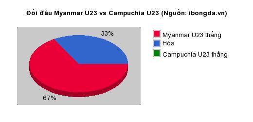 Thống kê đối đầu Myanmar U23 vs Campuchia U23