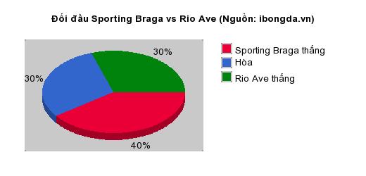 Thống kê đối đầu Sporting Braga vs Rio Ave