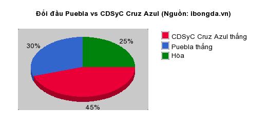 Thống kê đối đầu Puebla vs CDSyC Cruz Azul