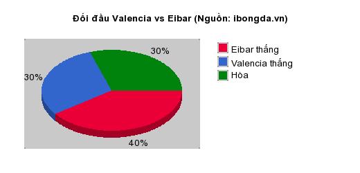 Thống kê đối đầu Valencia vs Eibar