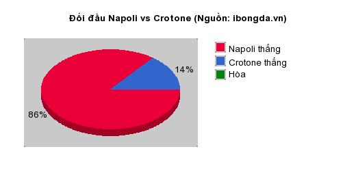 Thống kê đối đầu Napoli vs Crotone
