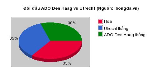 Thống kê đối đầu ADO Den Haag vs Utrecht