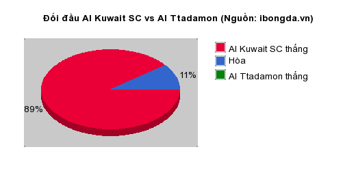 Thống kê đối đầu Al Kuwait SC vs Al Ttadamon