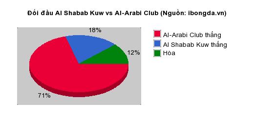 Thống kê đối đầu Al Shabab Kuw vs Al-Arabi Club