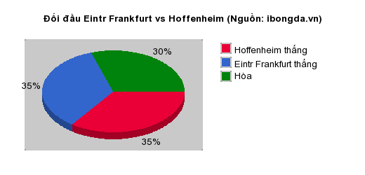 Thống kê đối đầu Eintr Frankfurt vs Hoffenheim