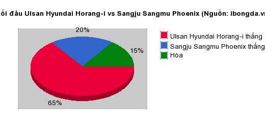 Thống kê đối đầu Ulsan Hyundai Horang-i vs Sangju Sangmu Phoenix