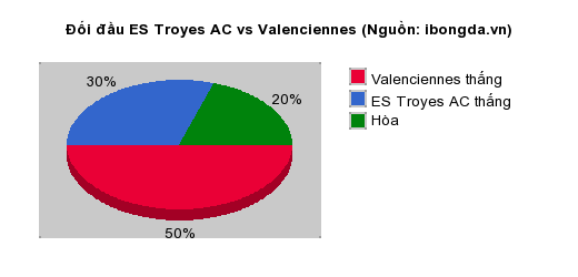 Thống kê đối đầu ES Troyes AC vs Valenciennes
