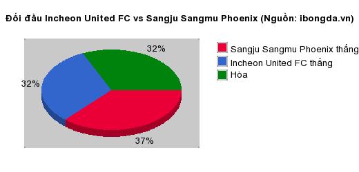 Thống kê đối đầu Incheon United FC vs Sangju Sangmu Phoenix