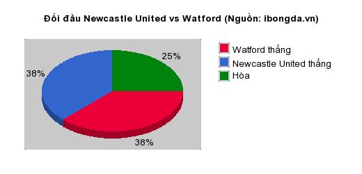 Thống kê đối đầu Newcastle United vs Watford