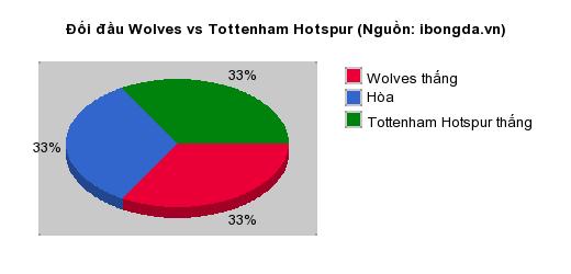 Thống kê đối đầu Wolves vs Tottenham Hotspur