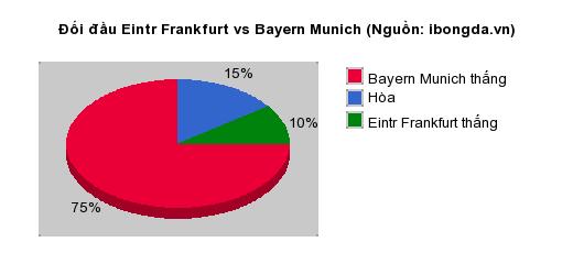 Thống kê đối đầu Eintr Frankfurt vs Bayern Munich