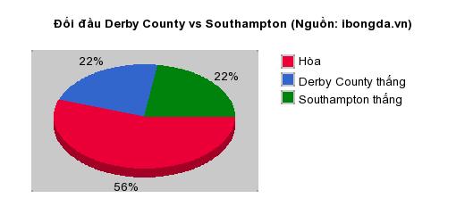 Thống kê đối đầu Derby County vs Southampton