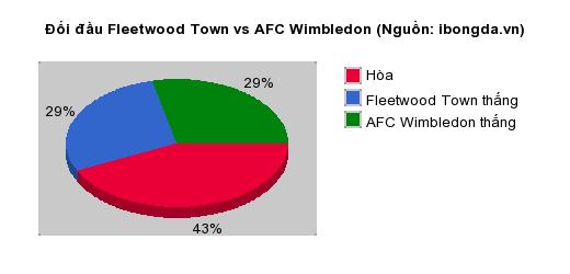 Thống kê đối đầu Fleetwood Town vs AFC Wimbledon