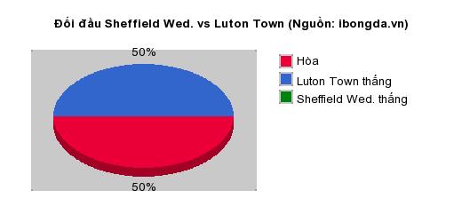 Thống kê đối đầu Sheffield Wed. vs Luton Town