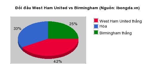 Thống kê đối đầu West Ham United vs Birmingham