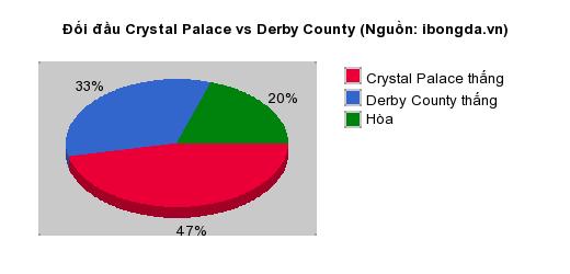 Thống kê đối đầu Crystal Palace vs Derby County