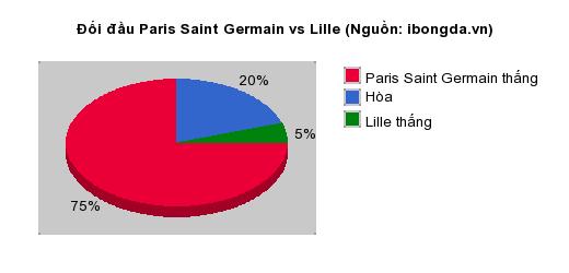 Thống kê đối đầu Paris Saint Germain vs Lille