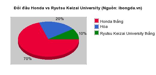 Thống kê đối đầu Honda vs Ryutsu Keizai University
