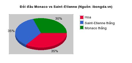 Thống kê đối đầu Monaco vs Saint-Etienne