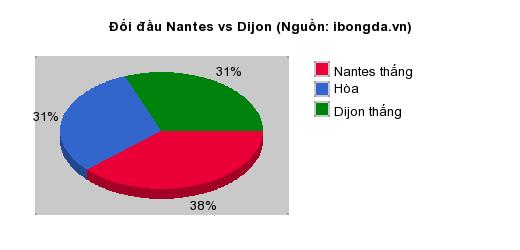 Thống kê đối đầu Nantes vs Dijon