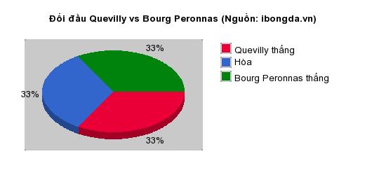 Thống kê đối đầu Quevilly vs Bourg Peronnas