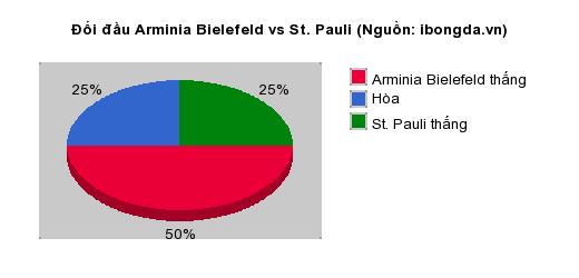 Thống kê đối đầu Arminia Bielefeld vs St. Pauli
