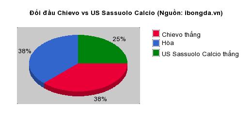 Thống kê đối đầu Chievo vs US Sassuolo Calcio