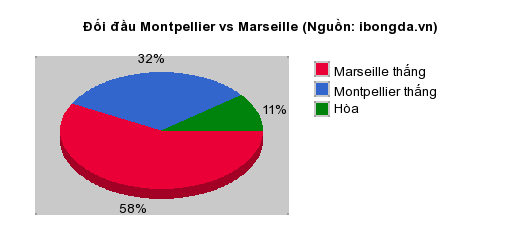 Thống kê đối đầu Montpellier vs Marseille