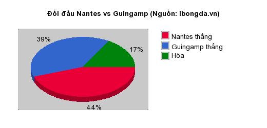Thống kê đối đầu Nantes vs Guingamp