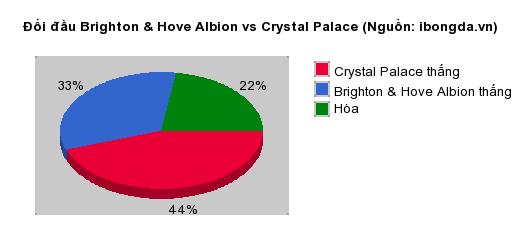 Thống kê đối đầu Brighton & Hove Albion vs Crystal Palace