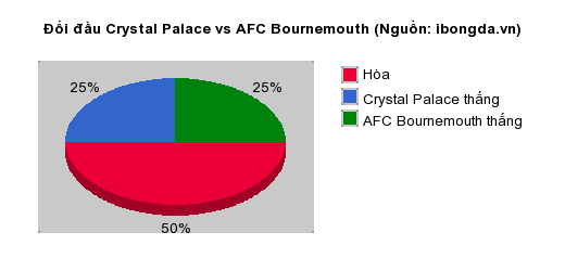 Thống kê đối đầu Crystal Palace vs AFC Bournemouth