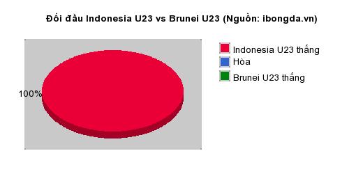 Thống kê đối đầu Indonesia U23 vs Brunei U23