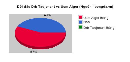 Thống kê đối đầu Drb Tadjenant vs Usm Alger
