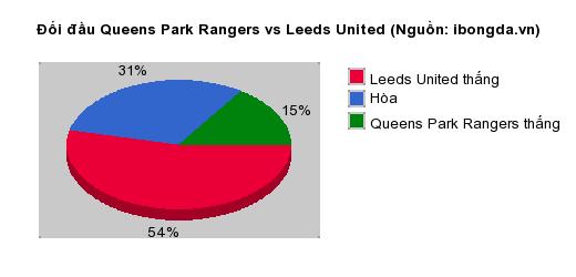 Thống kê đối đầu Queens Park Rangers vs Leeds United