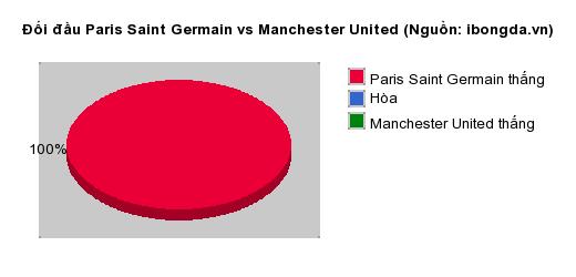 Thống kê đối đầu Paris Saint Germain vs Manchester United