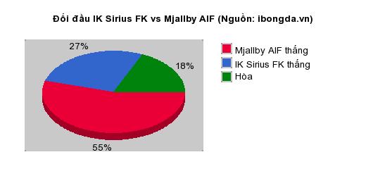 Thống kê đối đầu IK Sirius FK vs Mjallby AIF