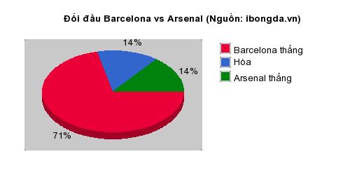 Thống kê đối đầu Barcelona vs Arsenal