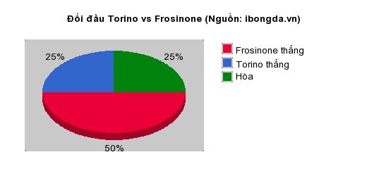 Thống kê đối đầu Torino vs Frosinone